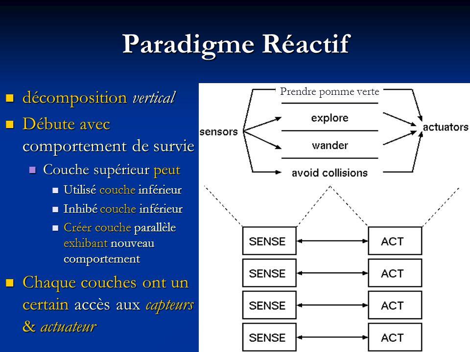 Paradigme Réactif décomposition vertical décomposition vertical Débute avec comportement de survie Débute avec comportement de survie Couche supérieur