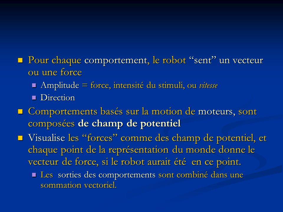 Pour chaque comportement, le robot sent un vecteur ou une force Pour chaque comportement, le robot sent un vecteur ou une force Amplitude = force, int