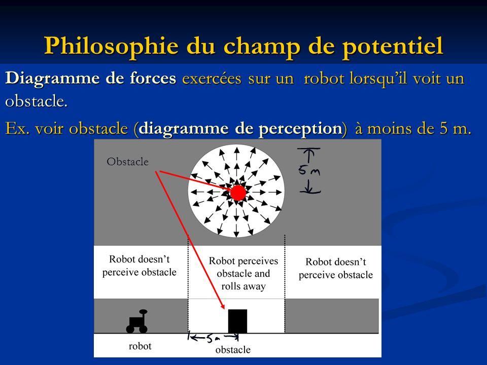 Philosophie du champ de potentiel Diagramme de forces exercées sur un robot lorsquil voit un obstacle. Ex. voir obstacle (diagramme de perception) à m
