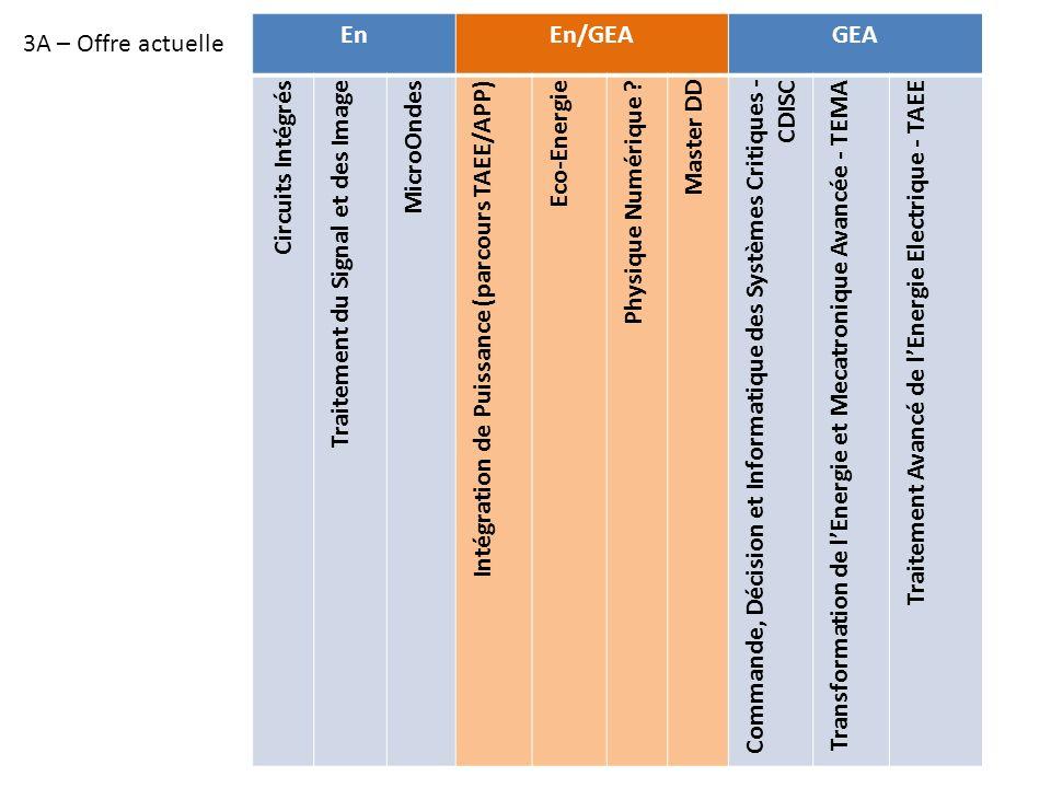 EnEn/GEAGEA Circuits Intégrés Traitement du Signal et des Image MicroOndes Intégration de Puissance (parcours TAEE/APP) Eco-Energie Physique Numérique .