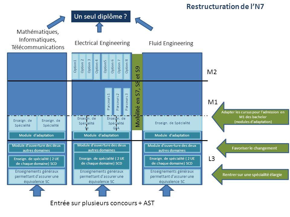 Restructuration de lN7 Enseignements généraux permettant dassurer une équivalence SC Entrée sur plusieurs concours + AST Rentrer sur une spécialité él