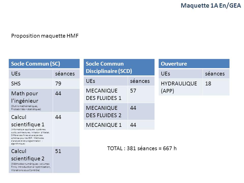 Maquette 1A En/GEA Socle Commun (SC) UEsséances SHS79 Math pour lingénieur (Outils mathématiques, Probabilités – statistiques) 44 Calcul scientifique 1 (Informatique appliquée : systèmes, outils, architectures, Initiation à Matlab, Différences finies et analyse des schémas pour les EDP, Méthodes d analyse et de programmation : algorithmique) 44 Calcul scientifique 2 (Méthodes numériques - volumes Finis, Introduction à l optimisation, Vibrations sous Contrôle) 51 Socle Commun Disciplinaire (SCD) UEsséances MECANIQUE DES FLUIDES 1 57 MECANIQUE DES FLUIDES 2 44 MECANIQUE 144 Ouverture UEsséances HYDRAULIQUE (APP) 18 Proposition maquette HMF TOTAL : 381 séances = 667 h