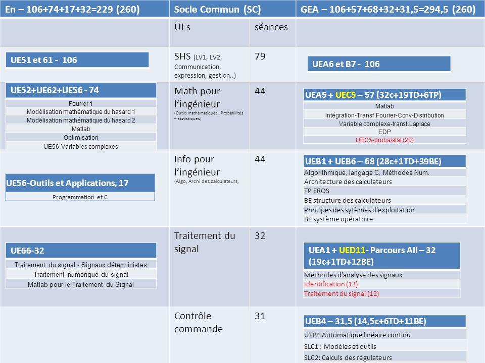 En – 106+74+17+32=229 (260)Socle Commun (SC)GEA – 106+57+68+32+31,5=294,5 (260) UEsséances SHS (LV1, LV2, Communication, expression, gestion..) 79 Math pour lingénieur (Outils mathématiques, Probabilités – statistiques) 44 Info pour lingénieur (Algo, Archi des calculateurs, 44 Traitement du signal 32 Contrôle commande 31 UEA6 et B7 - 106 UE52+UE62+UE56 - 74 Fourier 1 Modélisation mathématique du hasard 1 Modélisation mathématique du hasard 2 Matlab Optimisation UE56-Variables complexes UEA5 + UEC5 – 57 (32c+19TD+6TP) Matlab Intégration-Transf.Fourier-Conv-Distribution Variable complexe-transf.Laplace EDP UEC5-proba/stat (20) UEB1 + UEB6 – 68 (28c+1TD+39BE) Algorithmique, langage C, Méthodes Num.