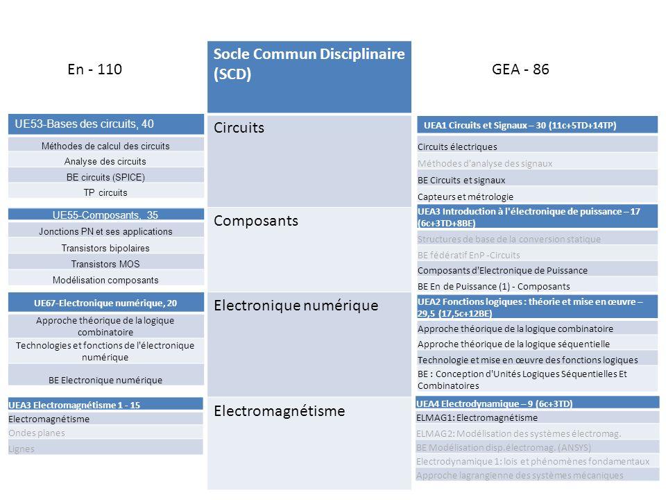 Socle Commun Disciplinaire (SCD) Circuits Composants Electronique numérique Electromagnétisme En - 110GEA - 86 UEA4 Electrodynamique – 9 (6c+3TD) ELMAG1: Electromagnétisme ELMAG2: Modélisation des systèmes électromag.