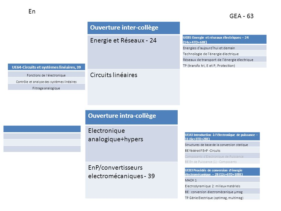 Ouverture inter-collège Energie et Réseaux - 24 Circuits linéaires En GEA - 63 Ouverture intra-collège Electronique analogique+hypers EnP/convertisseurs electromécaniques - 39 UEB5 Energie et réseaux électriques – 24 (14c+4TD+6BE) Energies d aujourd hui et demain Technologie de l énergie électrique Réseaux de transport de l énergie électrique TP (transfo tri, E et P, Protection) UE64-Circuits et systèmes linéaires, 39 Fonctions de l électronique Contrôle et analyse des systèmes linéaires Filtrage analogique UEB3 Procédés de conversion d énergie électromécanique – 28 (12c+6TD+10BE) MACH 1 Electrodynamique 2: milieux matériels BE : conversion électromécanique µmag TP Génie Electrique (optimag, multimag) UEA3 Introduction à l électronique de puissance – 11 (6c+3TD+2BE) Structures de base de la conversion statique BE fédératif EnP -Circuits Composants d Electronique de Puissance BE En de Puissance (1) - Composants