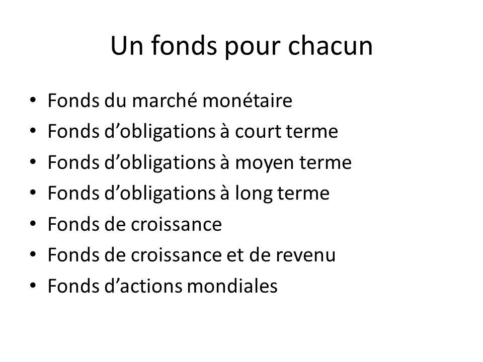 Un fonds pour chacun Fonds du marché monétaire Fonds dobligations à court terme Fonds dobligations à moyen terme Fonds dobligations à long terme Fonds