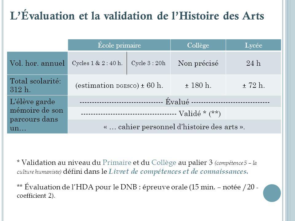 École primaireCollègeLycée Vol. hor. annuel Cycles 1 & 2 : 40 h.Cycle 3 : 20h Non précisé24 h Total scolarité: 312 h. (estimation DGESCO ) 60 h. 180 h