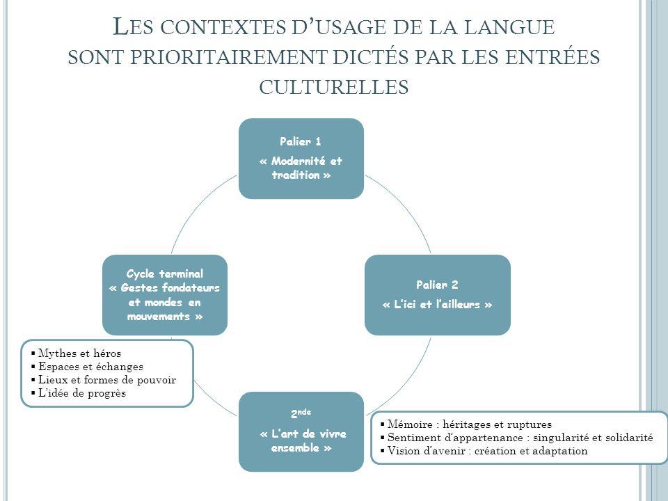 L ES CONTEXTES D USAGE DE LA LANGUE SONT PRIORITAIREMENT DICTÉS PAR LES ENTRÉES CULTURELLES Palier 1 « Modernité et tradition » Palier 2 « Lici et lai
