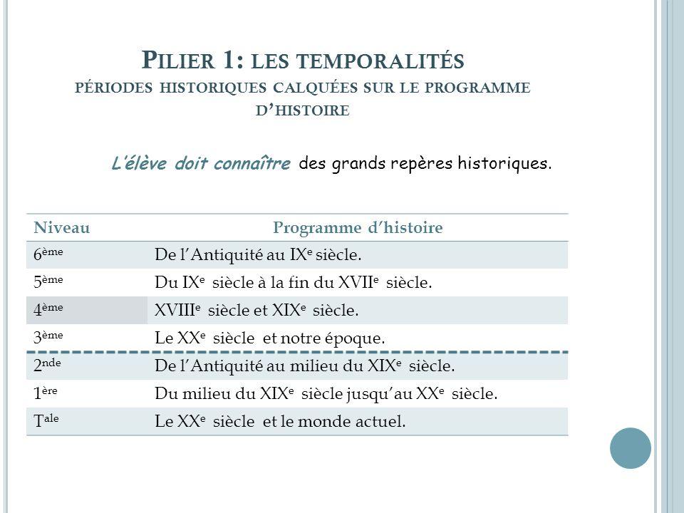 P ILIER 1: LES TEMPORALITÉS PÉRIODES HISTORIQUES CALQUÉES SUR LE PROGRAMME D HISTOIRE NiveauProgramme dhistoire 6 ème De lAntiquité au IX e siècle. 5