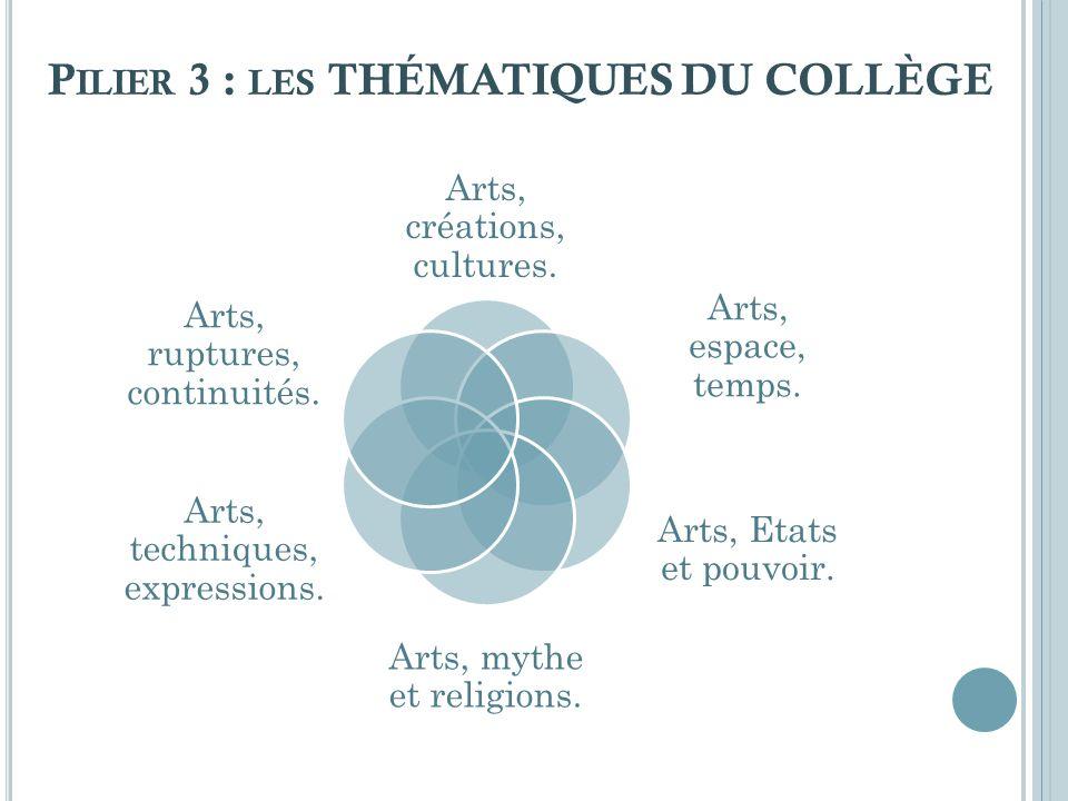 P ILIER 3 : LES THÉMATIQUES DU COLLÈGE Arts, créations, cultures. Arts, espace, temps. Arts, Etats et pouvoir. Arts, mythe et religions. Arts, techniq