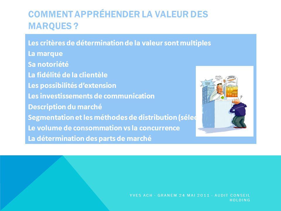 COMMENT APPRÉHENDER LA VALEUR DES MARQUES .