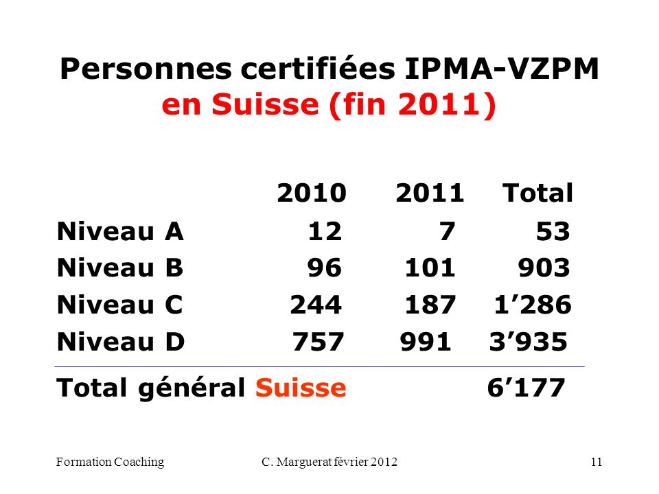 C. Marguerat février 201211 Personnes certifiées IPMA-VZPM en Suisse (fin 2011) 2010 2011 Total Niveau A 12 7 53 Niveau B 96 101903 Niveau C 244 187 1