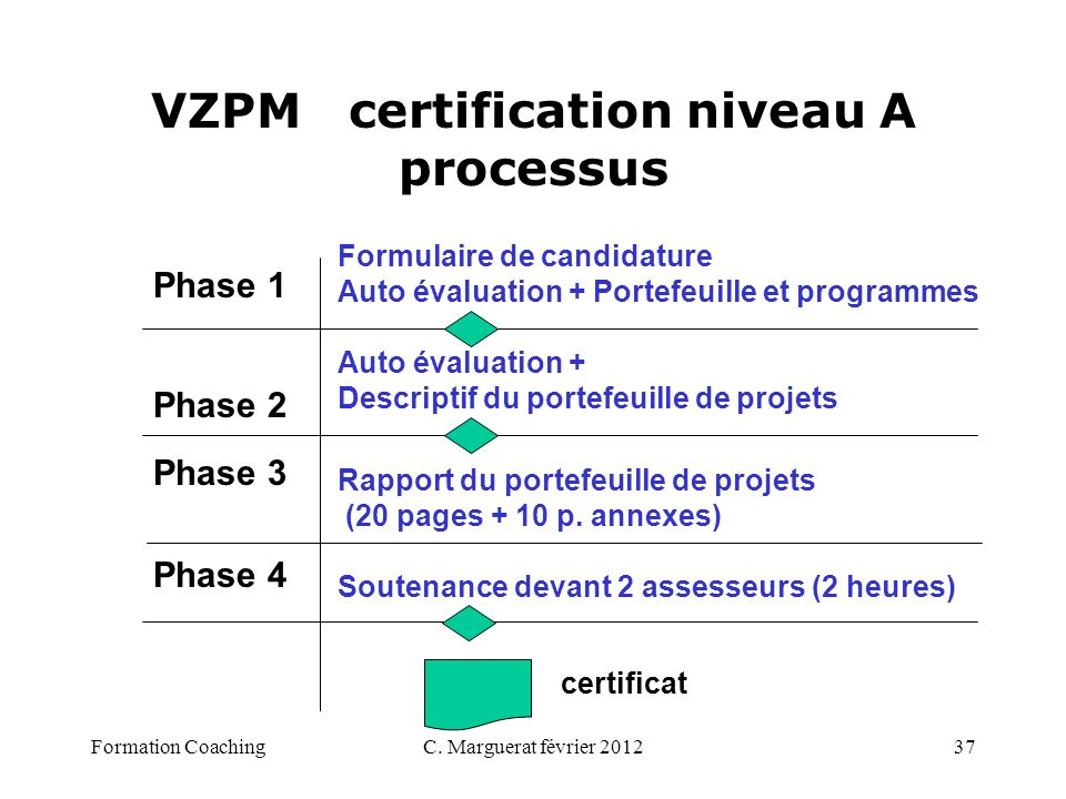 C. Marguerat février 201237 VZPM certification niveau A processus Phase 1 Phase 2 Phase 3 Phase 4 Formulaire de candidature Auto évaluation + Portefeu