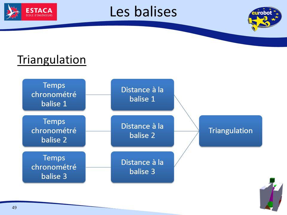 Les balises 49 Triangulation Distance à la balise 1 Temps chronométré balise 1 Distance à la balise 2 Temps chronométré balise 2 Distance à la balise 3 Temps chronométré balise 3