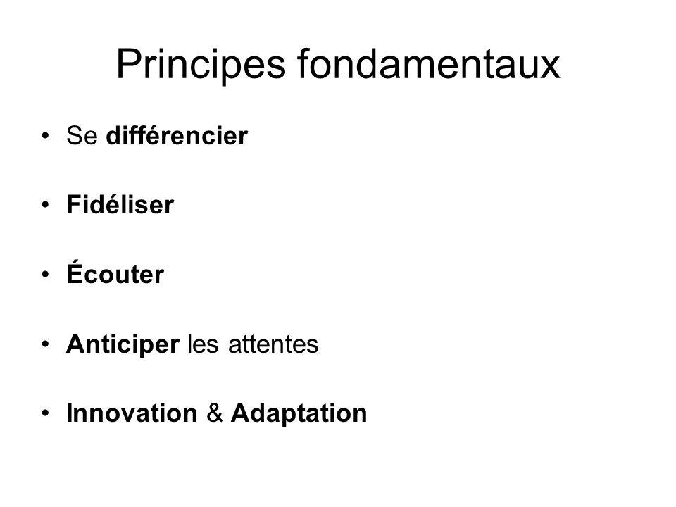 Principes fondamentaux Se différencier Fidéliser Écouter Anticiper les attentes Innovation & Adaptation