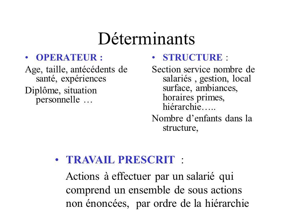 Déterminants OPERATEUR : Age, taille, antécédents de santé, expériences Diplôme, situation personnelle … STRUCTURE : Section service nombre de salarié