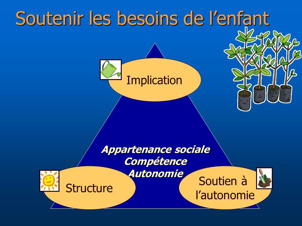 Soutenir les besoins de lenfant Appartenance sociale CompétenceAutonomie Soutien à lautonomie Structure Implication