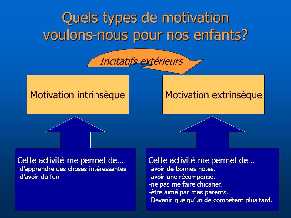 Quels types de motivation voulons-nous pour nos enfants? Motivation extrinsèqueMotivation intrinsèque Cette activité me permet de… -dapprendre des cho