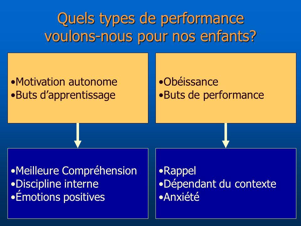 Obéissance Buts de performance Motivation autonome Buts dapprentissage Quels types de performance voulons-nous pour nos enfants? Meilleure Compréhensi