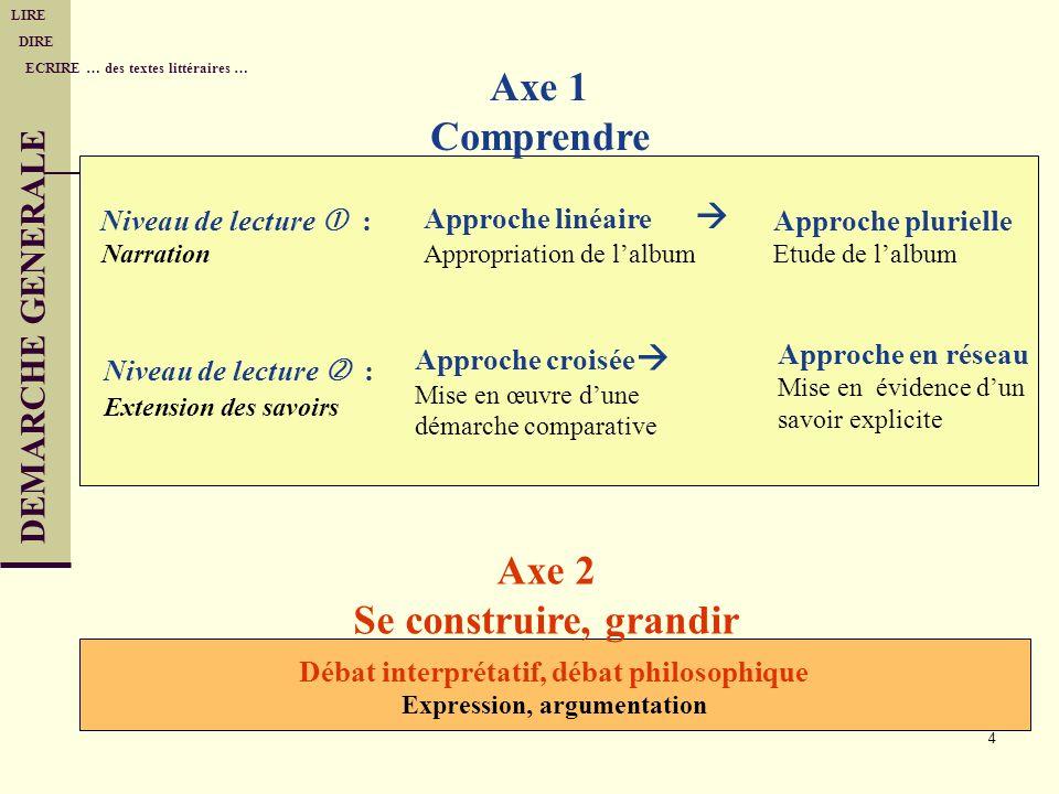 4 DEMARCHE GENERALE LIRE DIRE ECRIRE … des textes littéraires … Axe 1 Comprendre Niveau de lecture : Narration Niveau de lecture : Extension des savoi