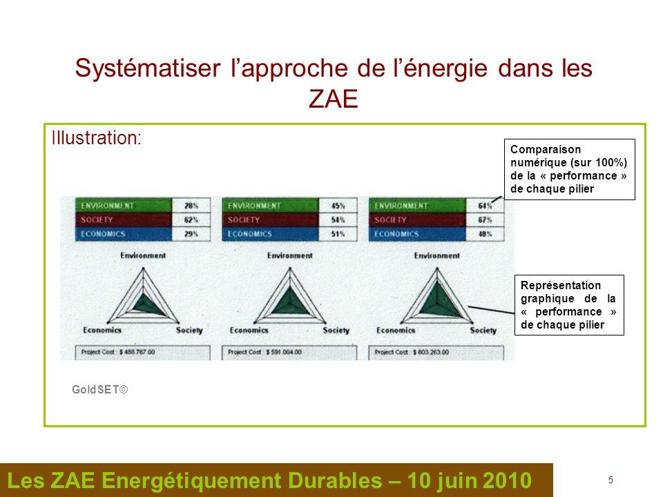 6 6 Les ZAE Energétiquement Durables – 10 juin 2010 Systématiser lapproche de lénergie dans les ZAE Les nouvelles ZAE (ou extensions de ZAE existantes) Cahier des charges et spécifications de la ZAE Carte didentité énergétique de la ZAE Démarche dauto-évaluation et damélioration continue des performances Les ZAE existantes Carte didentité énergétique de la ZAE Définir des objectifs damélioration à court terme, et des objectifs plus ambitieux à long terme visant lévolution structurelle de la ZAE, avec des plans dactions associés Démarche dauto-évaluation et damélioration continue des performances