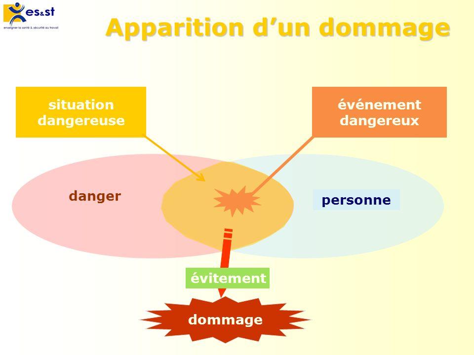 Apparition dun dommage personne danger situation dangereuse événement dangereux dommage évitement