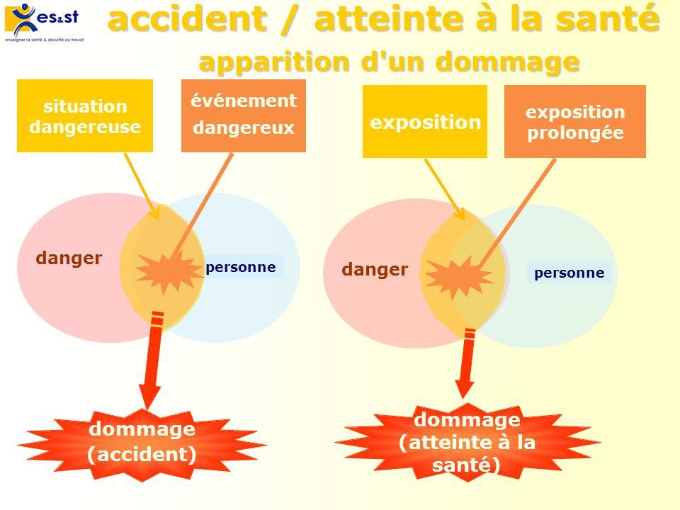 accident / atteinte à la santé apparition d'un dommage dommage (atteinte à la santé) personne danger situation dangereuse événement dangereux dommage