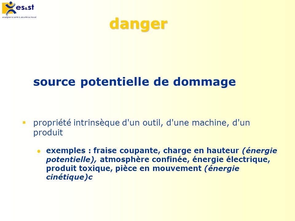 danger source potentielle de dommage propriété intrinsèque d'un outil, d'une machine, d'un produit exemples : fraise coupante, charge en hauteur (éner