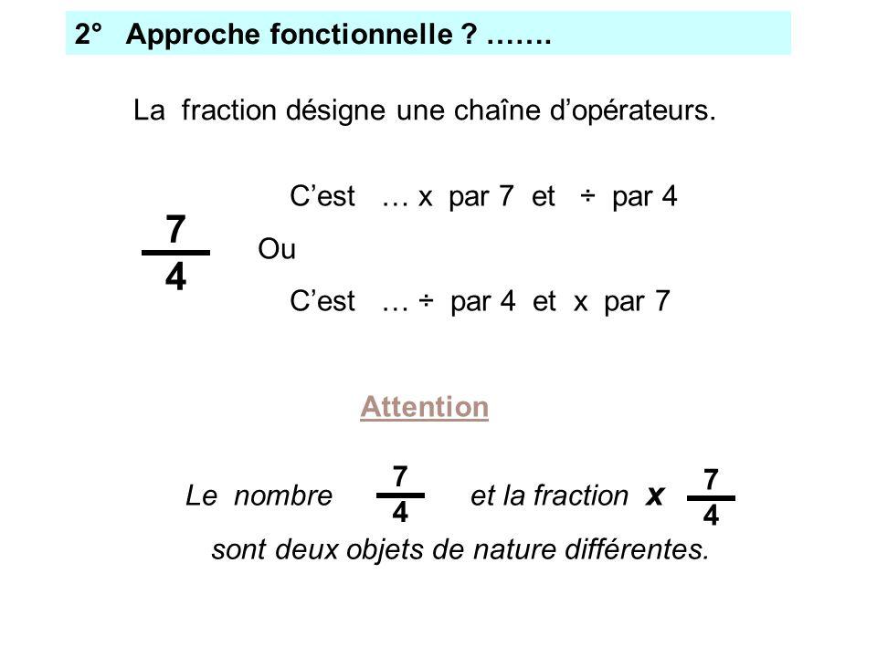 2° Approche fonctionnelle ? ……. La fraction désigne une chaîne dopérateurs. Cest … x par 7 et ÷ par 4 Ou Cest … ÷ par 4 et x par 7 7474 Le nombre et l