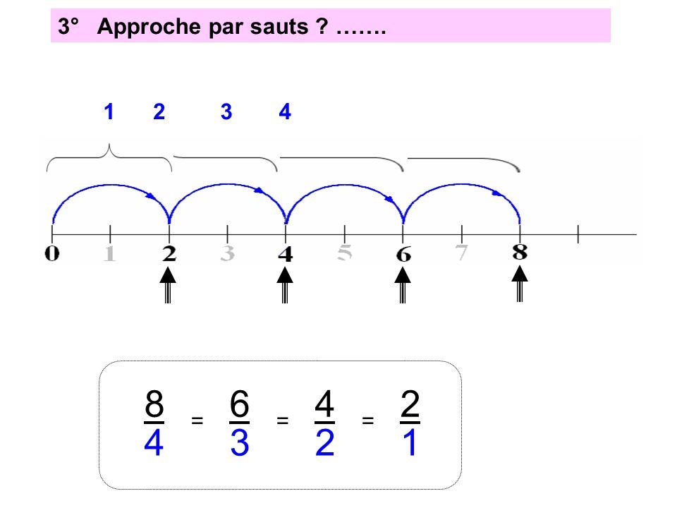 3° Approche par sauts ? ……. 8 4 4 = 3 6 3 = 4 2 = 2 1 21