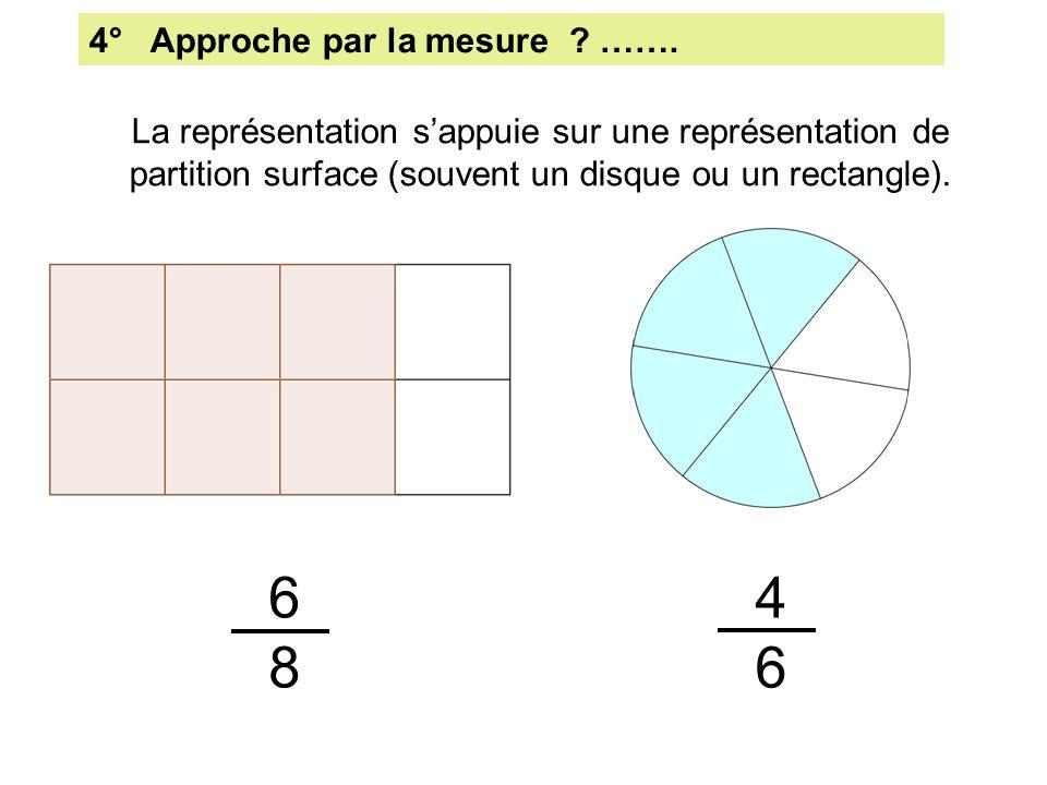 4° Approche par la mesure ? ……. La représentation sappuie sur une représentation de partition surface (souvent un disque ou un rectangle). 6868 4646