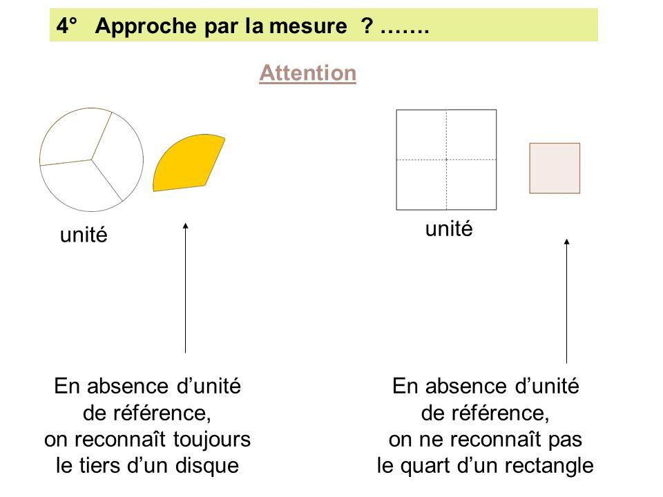 4° Approche par la mesure ? ……. Attention unité En absence dunité de référence, on reconnaît toujours le tiers dun disque En absence dunité de référen