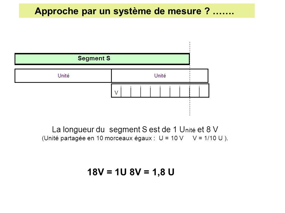 Approche par un système de mesure ? ……. Segment S La longueur du segment S est de 1 U nité et 8 V (Unité partagée en 10 morceaux égaux : U = 10 V V =