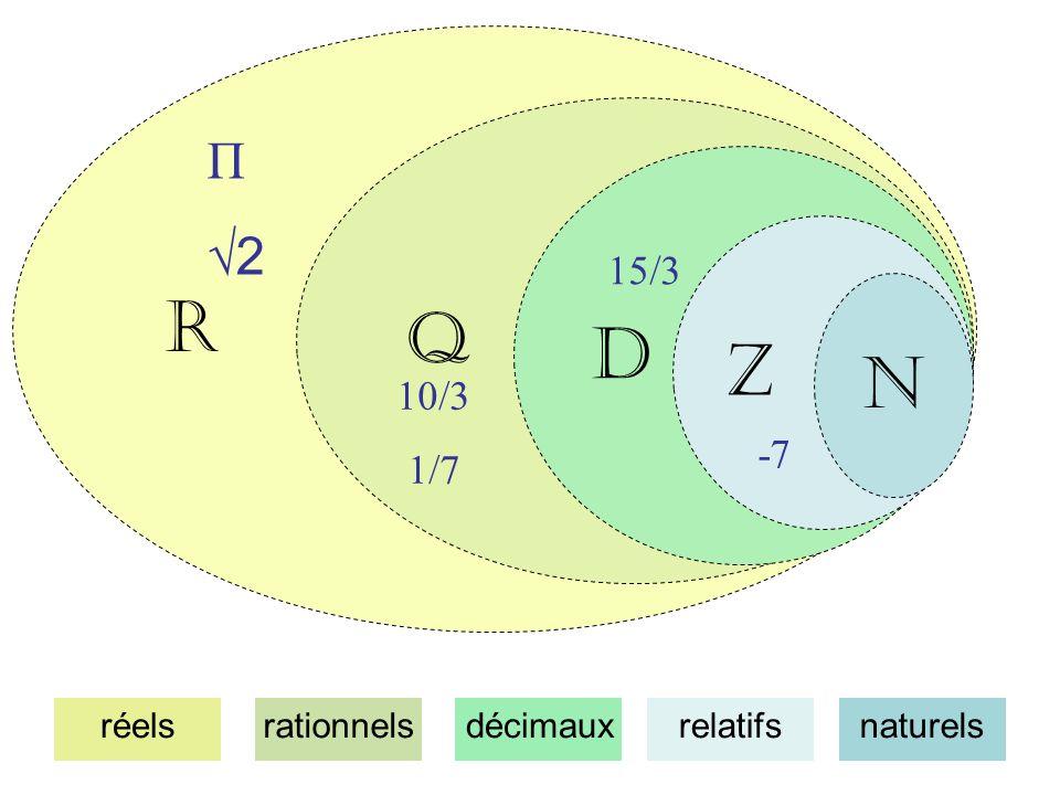 R Q D Z N Π 2 10/3 1/7 15/3 -7 naturelsrelatifsdécimauxrationnelsréels