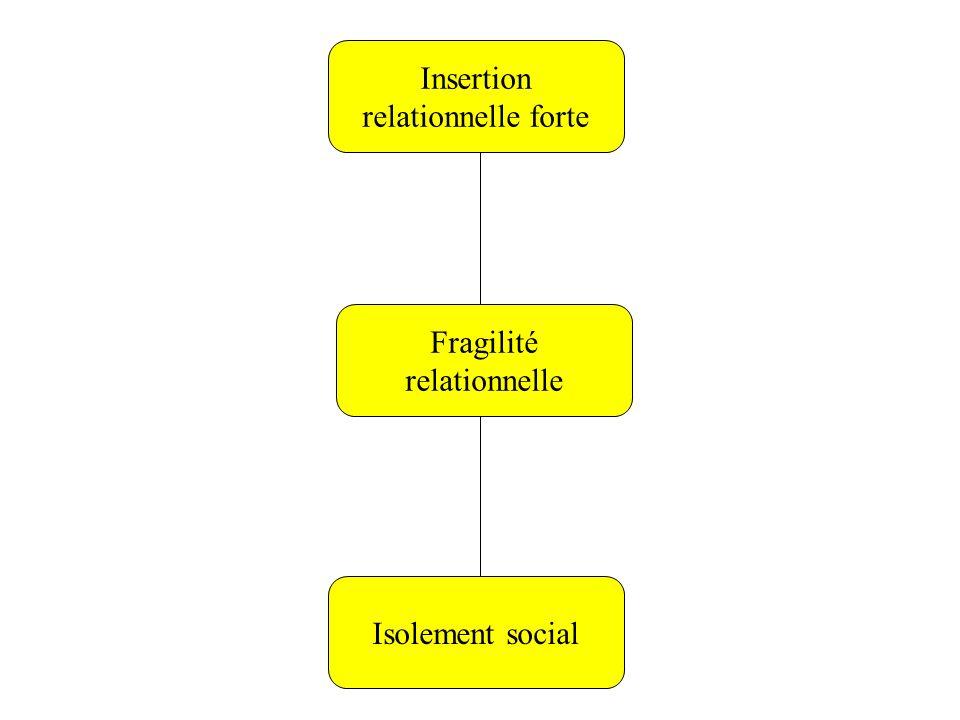 Travail stable Non travail Insertion relationnelle forte Fragilité relationnelle Isolement social Travail précaire