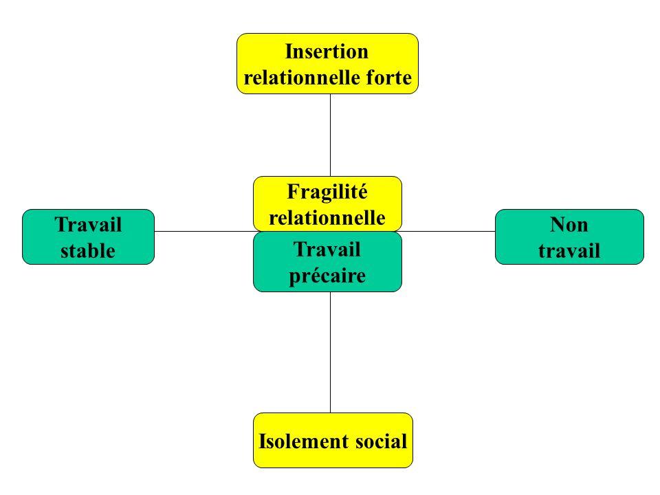 Travail stable Non travail Insertion relationnelle forte Fragilité Relationnelle Isolement social Zone dintégration Zone de désaffiliation (marginalité) Zone dassistance Travail précaire Zone de vulnérabilité