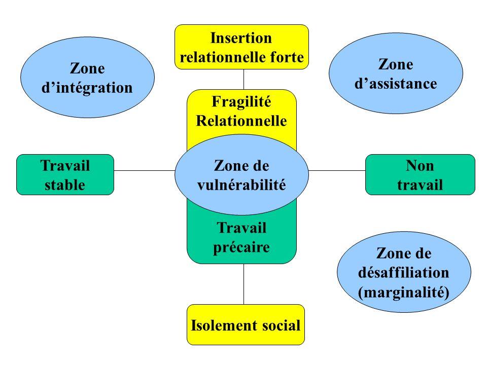 Travail stable Non travail Insertion relationnelle forte Fragilité Relationnelle Isolement social Zone dintégration Zone de désaffiliation (marginalit