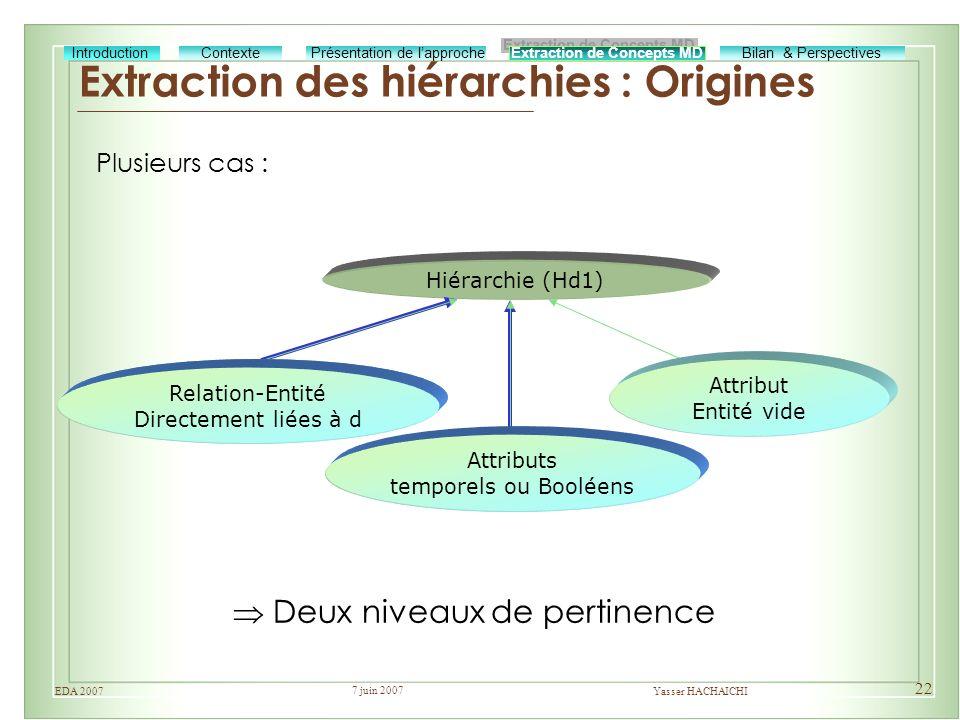 7 juin 2007 Yasser HACHAICHIEDA 2007 22 Extraction des hiérarchies : Origines Extraction de Concepts MD Bilan & Perspectives Présentation de lapproche