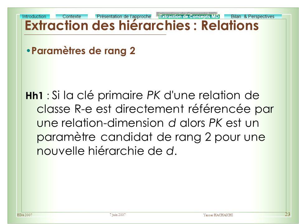 7 juin 2007 Yasser HACHAICHIEDA 2007 23 Extraction des hiérarchies : Relations Extraction de Concepts MD Bilan & Perspectives Présentation de lapproch
