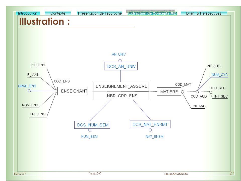 7 juin 2007 Yasser HACHAICHIEDA 2007 27 Illustration : Extraction de Concepts MD Bilan & Perspectives Présentation de lapprocheIntroductionContexte EN