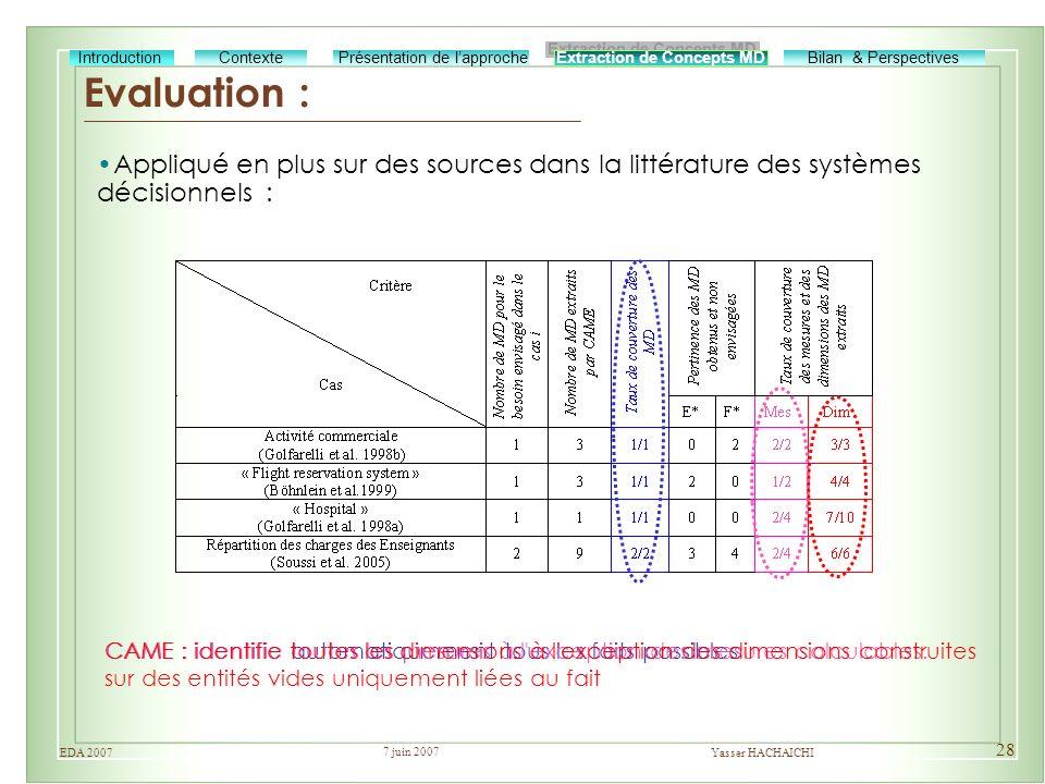 7 juin 2007 Yasser HACHAICHIEDA 2007 28 Evaluation : Extraction de Concepts MD Bilan & Perspectives Présentation de lapprocheIntroductionContexte Appl