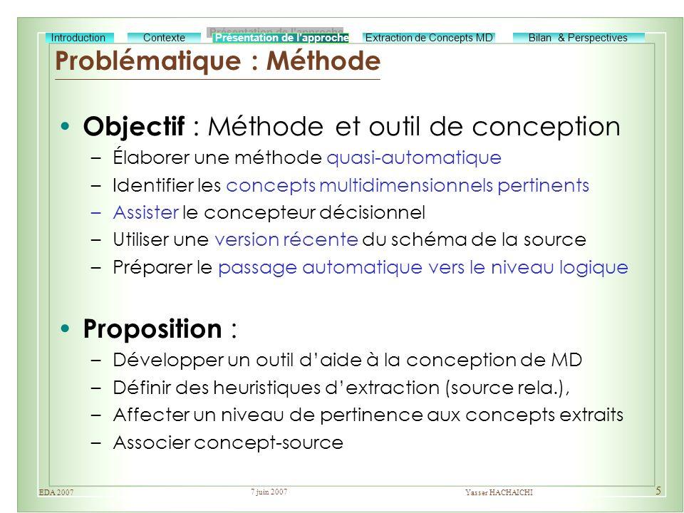 7 juin 2007 Yasser HACHAICHIEDA 2007 5 Problématique : Méthode Objectif : Méthode et outil de conception –Élaborer une méthode quasi-automatique –Iden