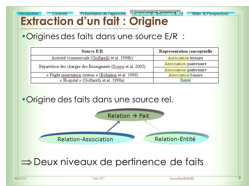 7 juin 2007 Yasser HACHAICHIEDA 2007 9 Extraction dun fait : Origine Deux niveaux de pertinence de faits Relation Fait Relation-Association Relation-E
