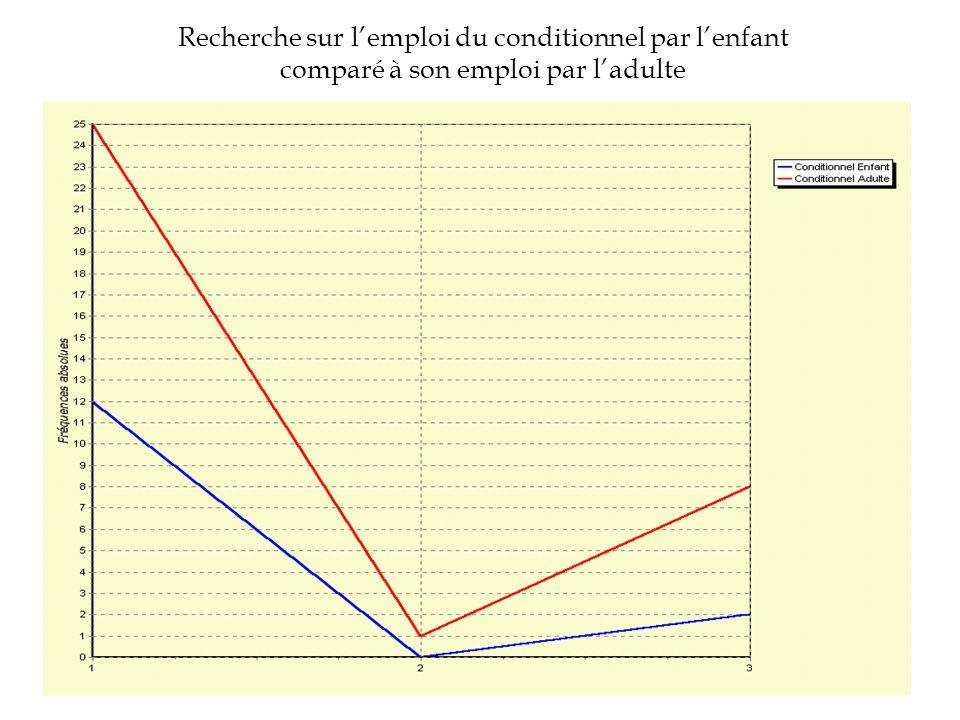 Visualisation des occurrences du « conditionnel » dans les énoncés de lenfant et de ladulte