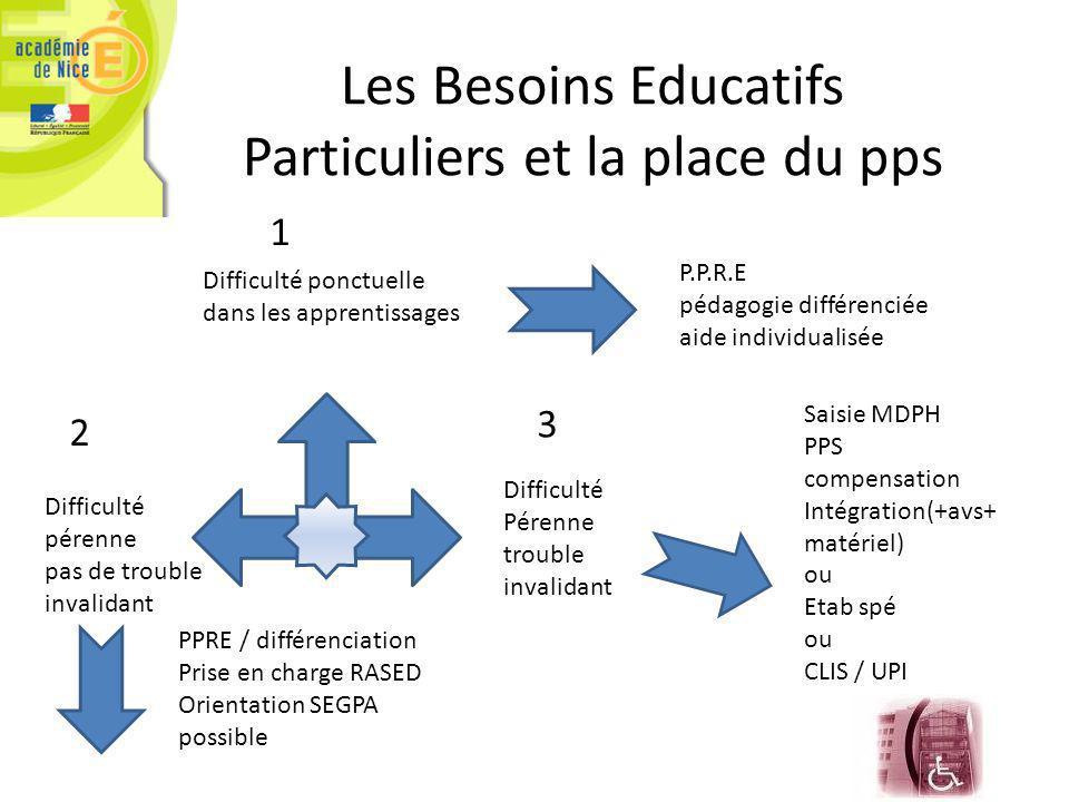 Les Besoins Educatifs Particuliers et la place du pps Difficulté ponctuelle dans les apprentissages P.P.R.E pédagogie différenciée aide individualisée Difficulté pérenne pas de trouble invalidant PPRE / différenciation Prise en charge RASED Orientation SEGPA possible Difficulté Pérenne trouble invalidant Saisie MDPH PPS compensation Intégration(+avs+ matériel) ou Etab spé ou CLIS / UPI 1 2 3