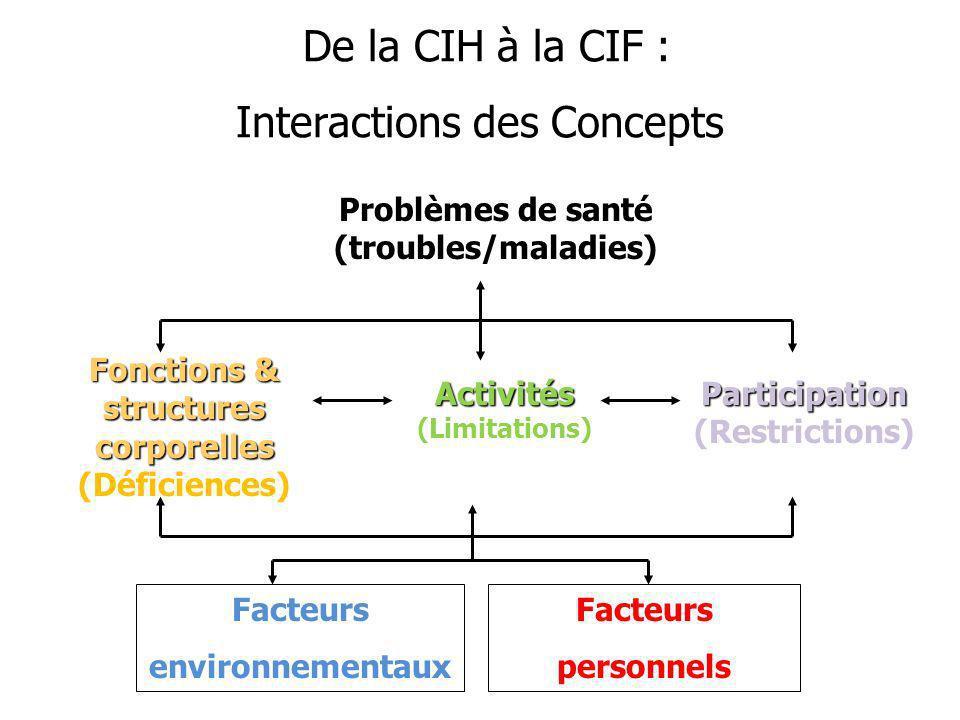De la CIH à la CIF : Interactions des Concepts De la CIH à la CIF : Interactions des Concepts Problèmes de santé (troubles/maladies) Fonctions & structures corporelles (Déficiences) Activités (Limitations) Participation (Restrictions) FacteurspersonnelsFacteursenvironnementaux