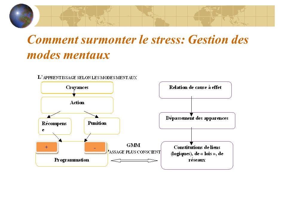 Comment surmonter le stress: Gestion des modes mentaux
