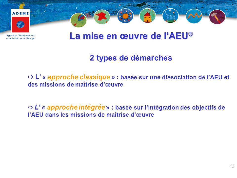 15 L « approche classique » : basée sur une dissociation de lAEU et des missions de maîtrise dœuvre L « approche intégrée » : basée sur lintégration des objectifs de lAEU dans les missions de maîtrise dœuvre 2 types de démarches La mise en œuvre de lAEU ®