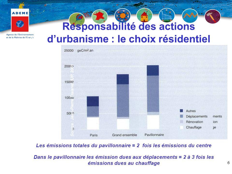 7 Utilisation non rationnelle de lautomobile sur de courte distance Responsabilité des actions durbanisme : la mobilité