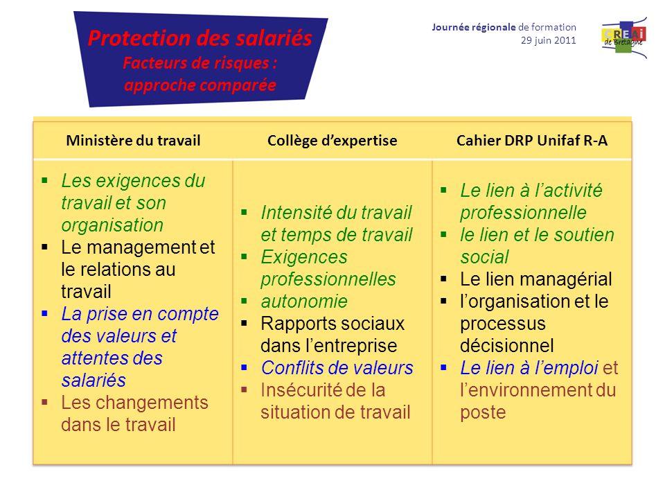 Journée régionale de formation 29 juin 2011 Protection des salariés Facteurs de risques : approche comparée